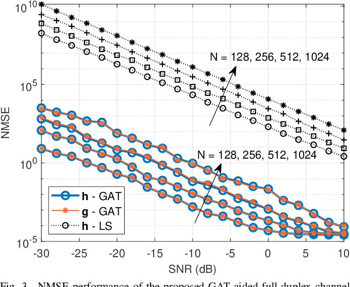 Figure 3 for Channel Estimation for Full-Duplex RIS-assisted HAPS Backhauling with Graph Attention Networks