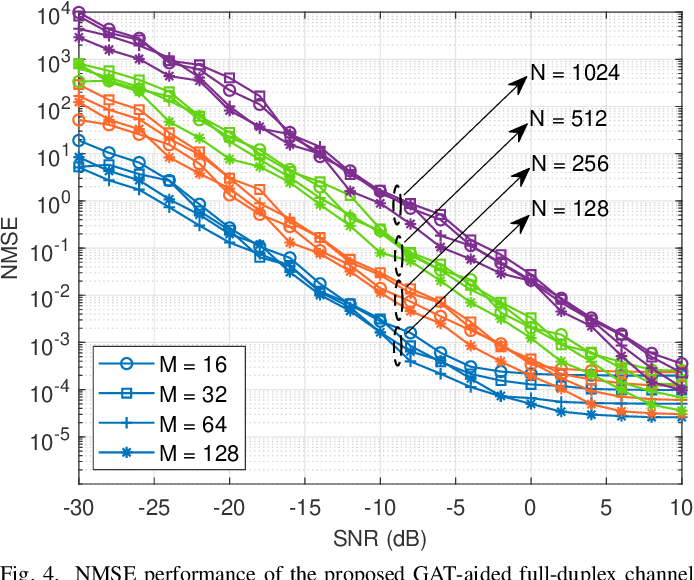 Figure 4 for Channel Estimation for Full-Duplex RIS-assisted HAPS Backhauling with Graph Attention Networks