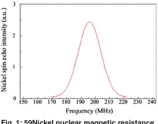 Fig. 1: 59Nickel nuclear magnetic resistance spectrum of sample at T = 1.9°K