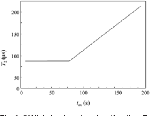 Fig. 3: 59Nickel spin-spin relaxation time T2 at 280 MHz of sample as function of Al oxidation time