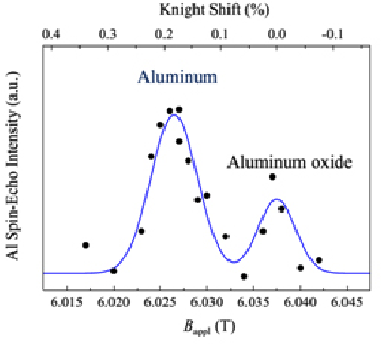 Fig. 4: The nuclear magnetic resistance for Al and AlO