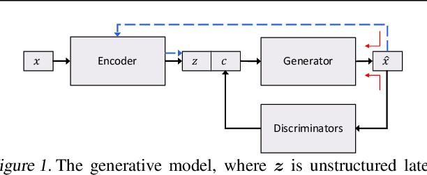 Figure 1 for Toward Controlled Generation of Text