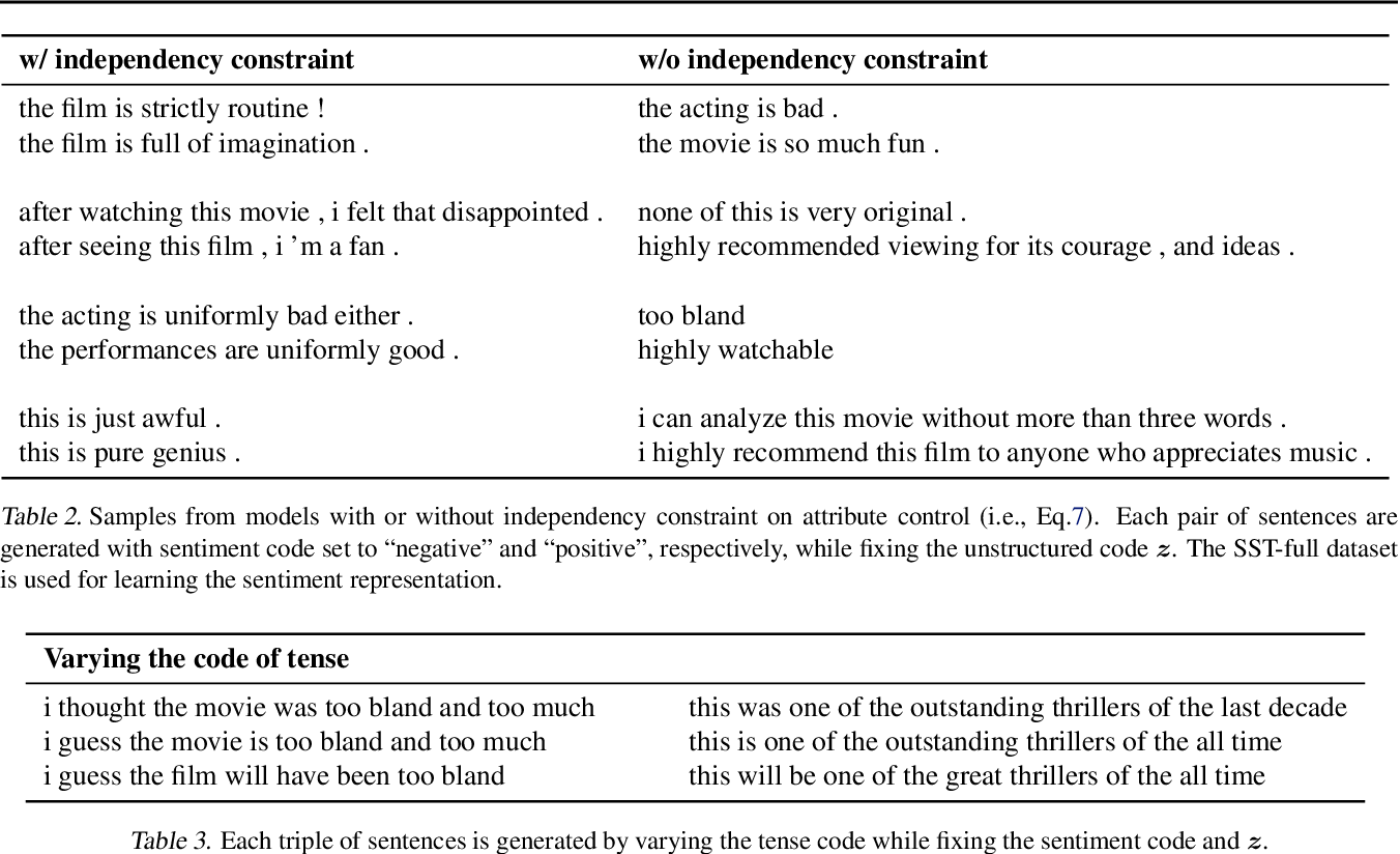 Figure 4 for Toward Controlled Generation of Text