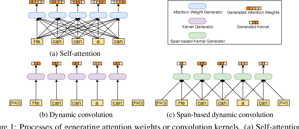Figure 1 for ConvBERT: Improving BERT with Span-based Dynamic Convolution