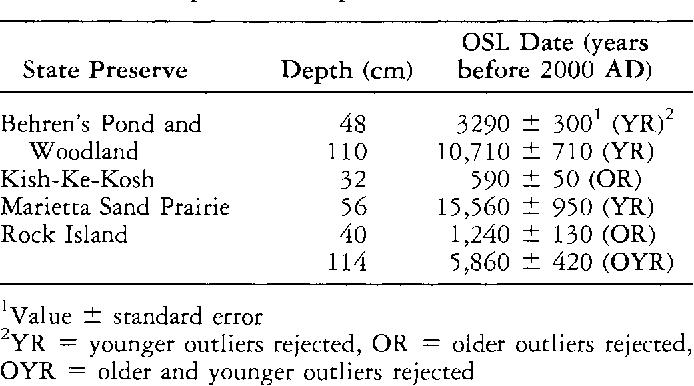 optically stimulated luminescence (osl) dating