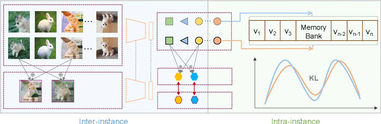 Figure 3 for Exploring Instance Relations for Unsupervised Feature Embedding