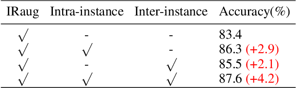 Figure 2 for Exploring Instance Relations for Unsupervised Feature Embedding