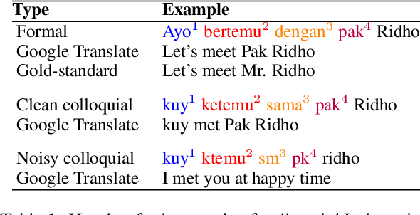 Figure 1 for Synthetic Source Language Augmentation for Colloquial Neural Machine Translation