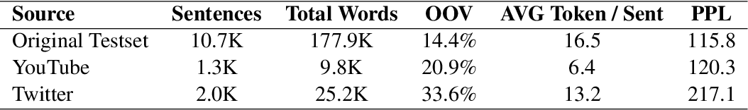 Figure 2 for Synthetic Source Language Augmentation for Colloquial Neural Machine Translation