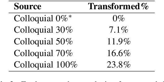 Figure 3 for Synthetic Source Language Augmentation for Colloquial Neural Machine Translation