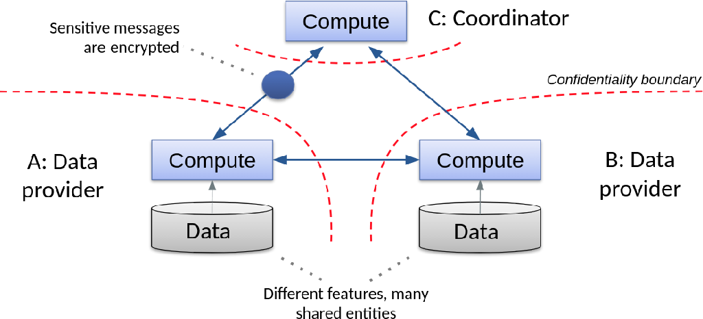 Figure 1 for Private federated learning on vertically partitioned data via entity resolution and additively homomorphic encryption