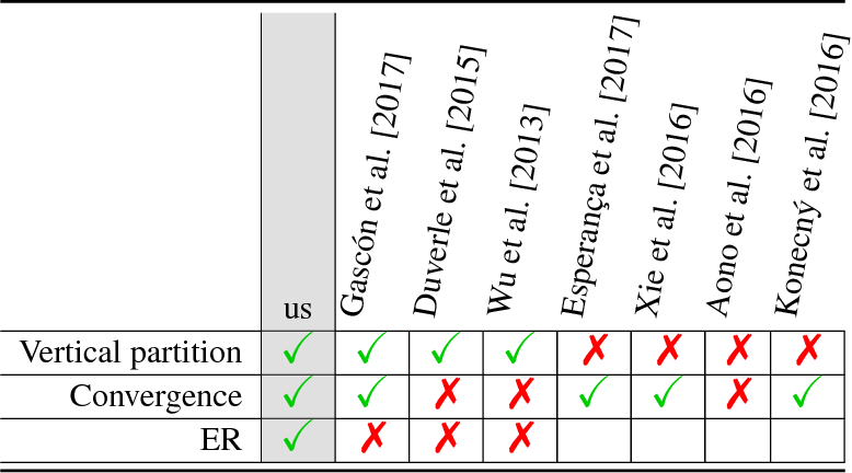 Figure 2 for Private federated learning on vertically partitioned data via entity resolution and additively homomorphic encryption