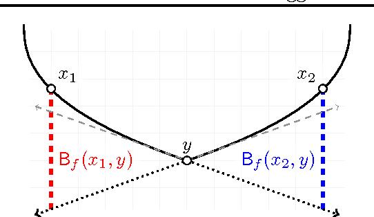 Figure 1 for Agglomerative Bregman Clustering
