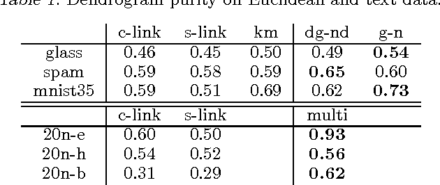 Figure 2 for Agglomerative Bregman Clustering