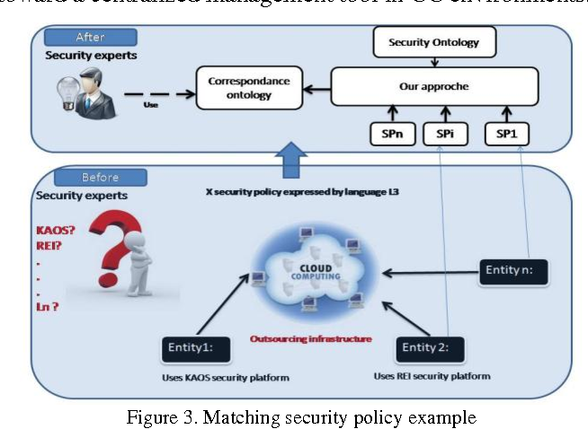 matching security policy example
