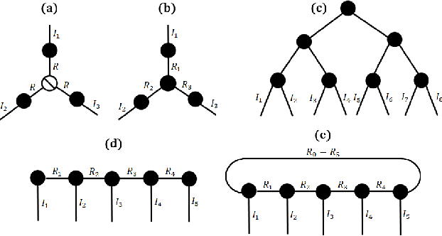 Figure 2 for Protecting Big Data Privacy Using Randomized Tensor Network Decomposition and Dispersed Tensor Computation