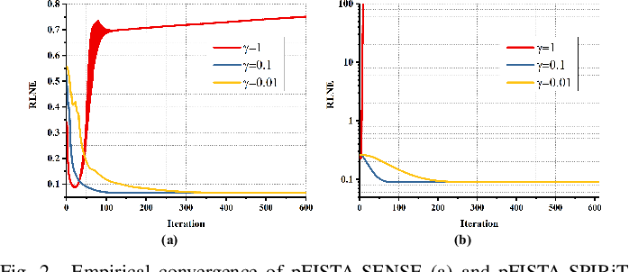 Figure 2 for A Convergence Proof of Projected Fast Iterative Soft-thresholding Algorithm for Parallel Magnetic Resonance Imaging
