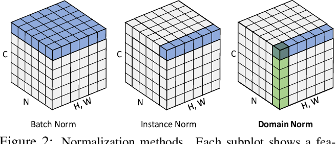 Figure 3 for Domain-invariant Stereo Matching Networks