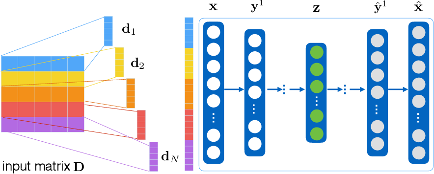 Figure 4 for Graph Neural Networks for Small Graph and Giant Network Representation Learning: An Overview