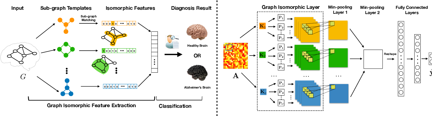 Figure 1 for Graph Neural Networks for Small Graph and Giant Network Representation Learning: An Overview