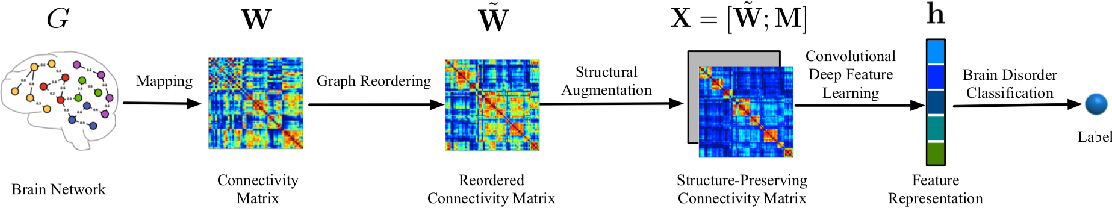 Figure 2 for Graph Neural Networks for Small Graph and Giant Network Representation Learning: An Overview