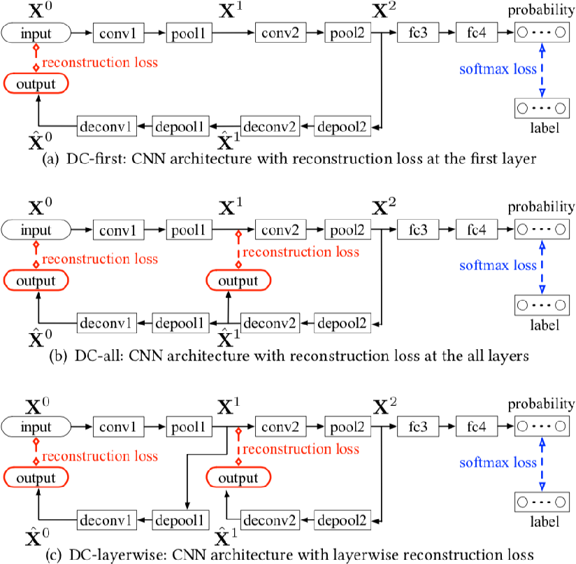 Figure 3 for Graph Neural Networks for Small Graph and Giant Network Representation Learning: An Overview