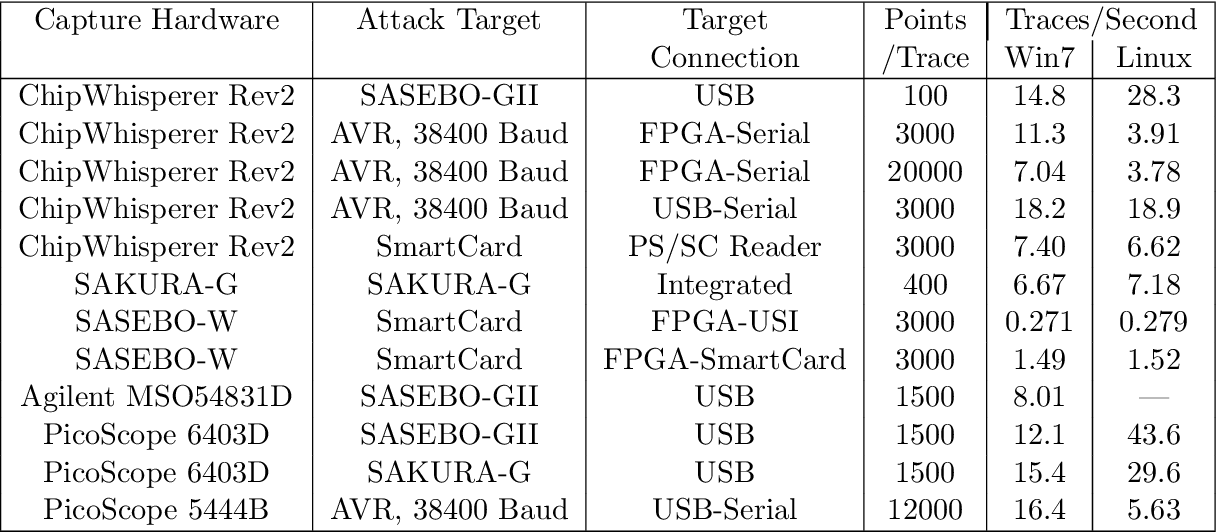 Table 4 1 from A Framework for Embedded Hardware Security Analysis