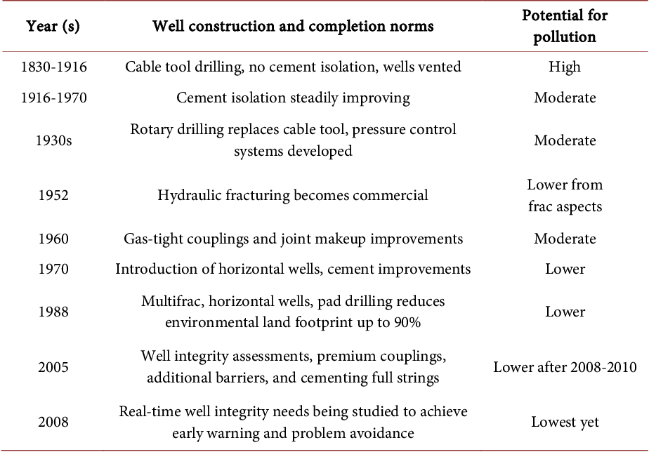 Examining the Effects of Environmental Policy on Shale Gas