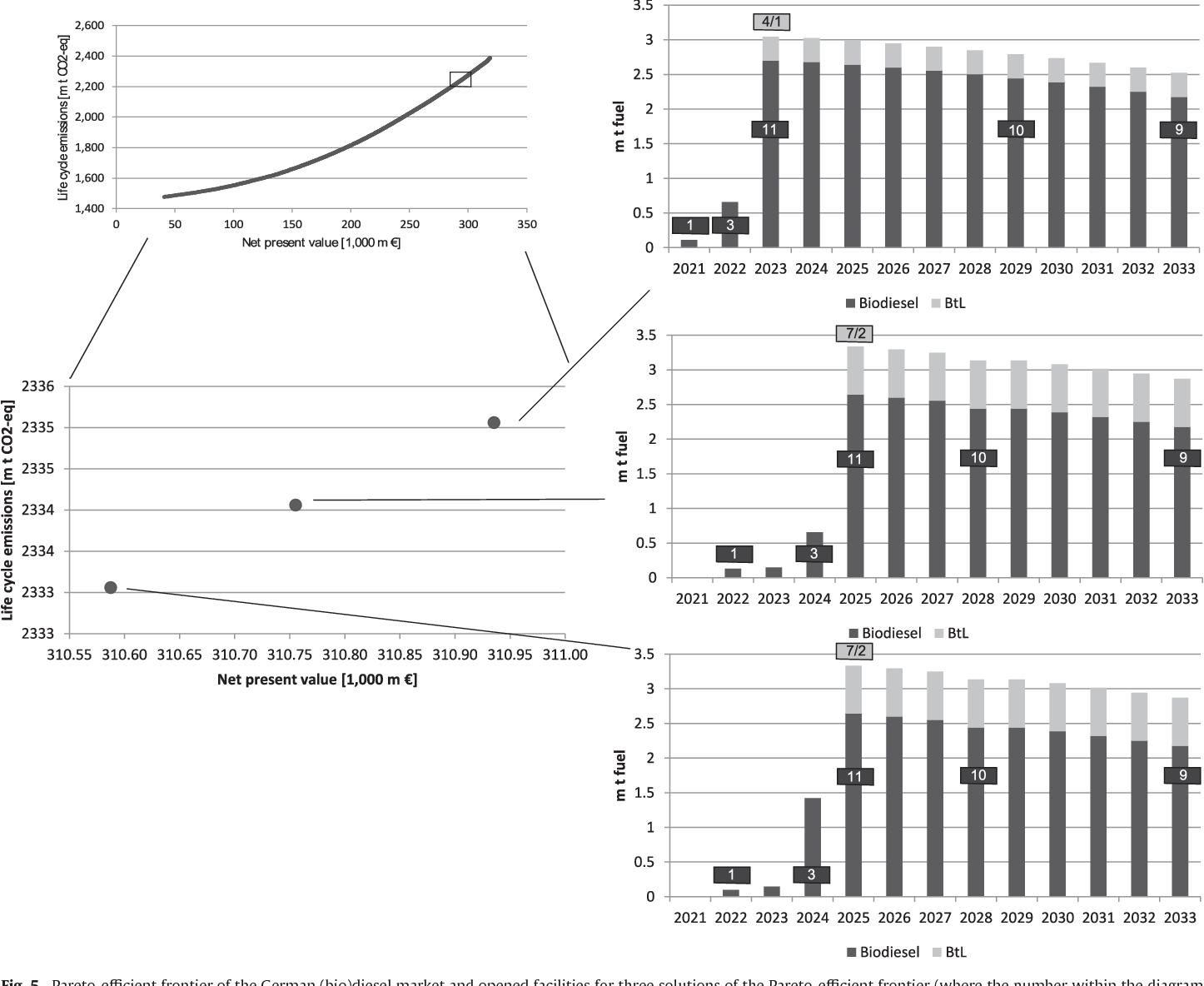 Figure 5 From Pareto Efficient Legal Regulation Of The Biofuel