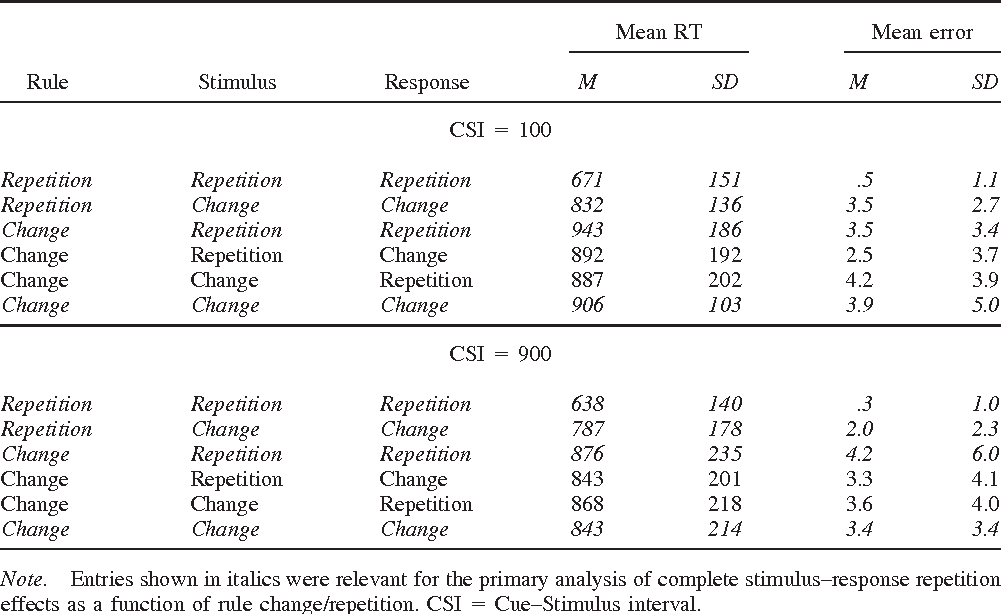 Table 1 Mean Response Times (RTs) in Milliseconds and Mean Error Percentages for All Design Conditions of Experiment 1