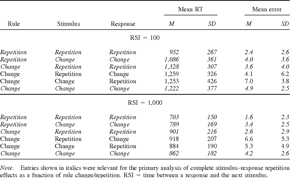 Table 2 Mean Response Times (RTs) in Milliseconds and Mean Error Percentages for All Design Conditions of Experiment 2