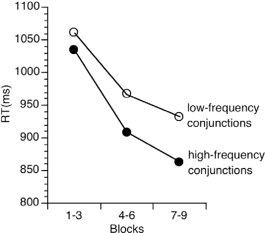 Figure 3. Response times (RTs) for Experiment 3 as a function of stimulus–response rule conjunction frequency and practice.