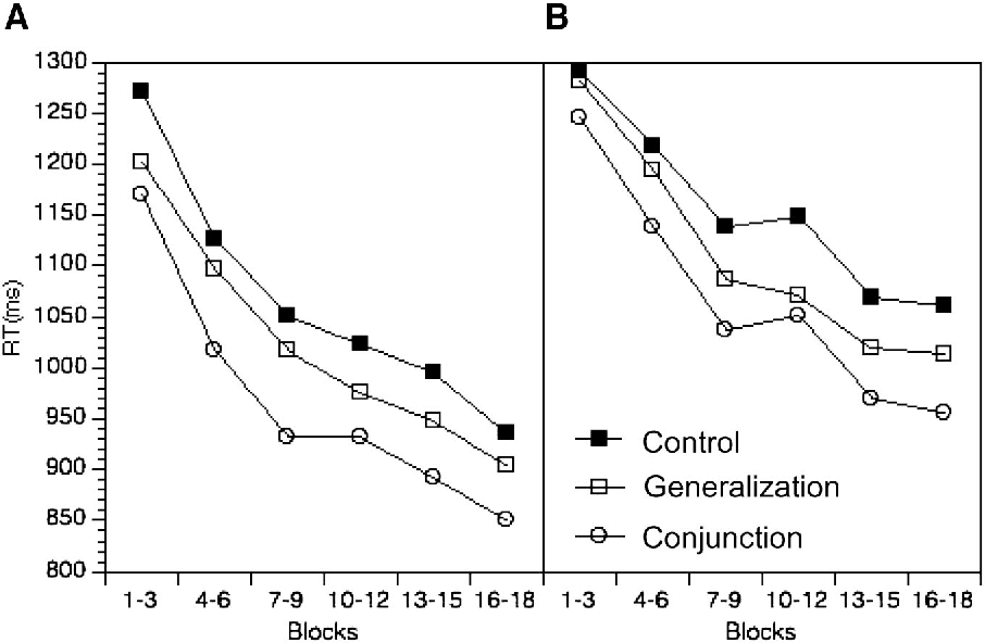 Figure 5. Mean response times (RTs) for the single-task group (A) and the dual-task group (B) of Experiment 4 as a function of condition (conjunction, generalization, and control) and practice (i.e., block segments).