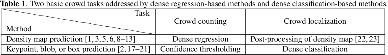 Figure 2 for Dense Point Prediction: A Simple Baseline for Crowd Counting and Localization