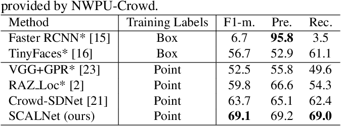 Figure 4 for Dense Point Prediction: A Simple Baseline for Crowd Counting and Localization