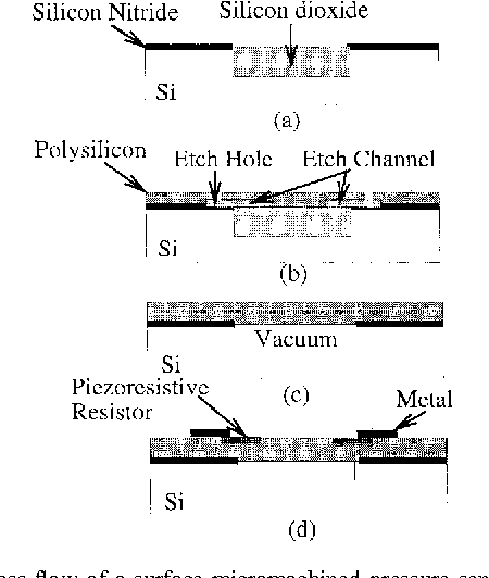 Fig. 1. Process flow of a surface-micromachined pressure sensor.