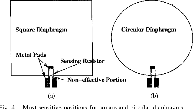 Fig. 4. Most sensitive positions for square and circular diaphragms.