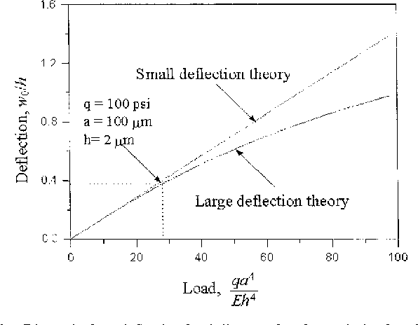 Fig. 6. Dimensionless deflection-load diagram for clamped circular plates.
