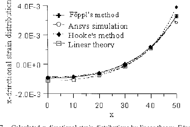 Fig. 7. Calculated x-directional strain distributions by linear theory, Föppl's method, Hook's method, and ANSYS simulation for a square diaphragm, 100 m in width, 2 m in thickness, and under a pressure of 100 lbf/in2.