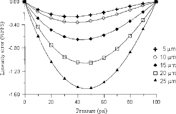 Fig. 11. Linearity error for 100 m in diameter, circular diaphragm with 2 m in thickness, and various resistor lengths.