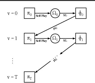 Figure 1 for Learning Multi-agent Implicit Communication Through Actions: A Case Study in Contract Bridge, a Collaborative Imperfect-Information Game
