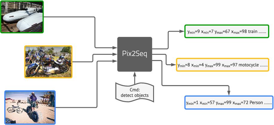 Figure 1 for Pix2seq: A Language Modeling Framework for Object Detection