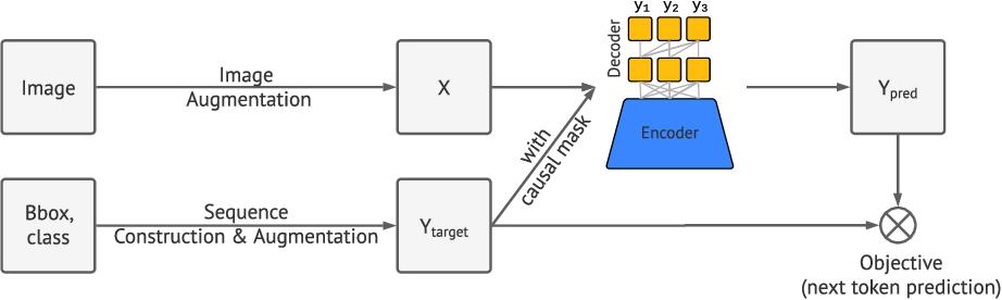 Figure 3 for Pix2seq: A Language Modeling Framework for Object Detection