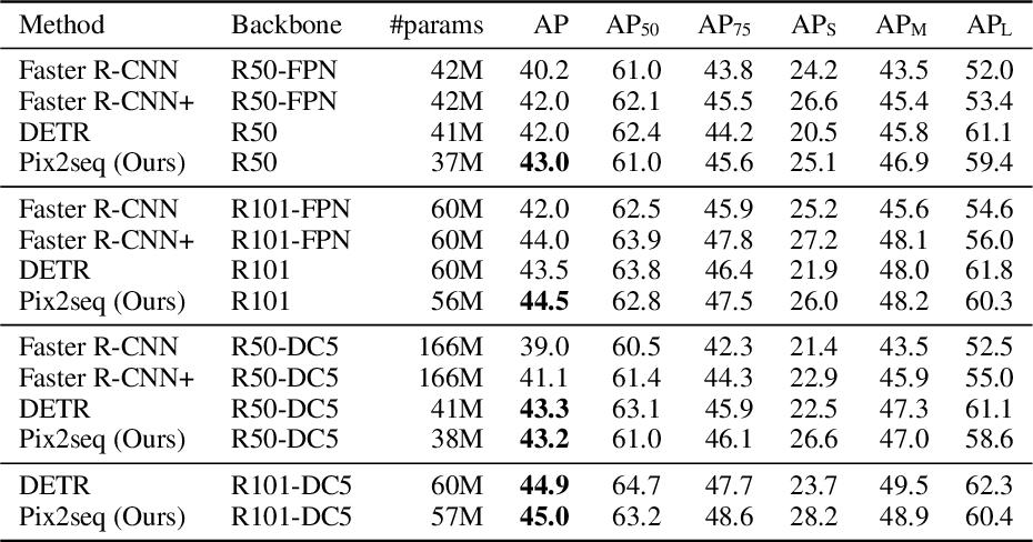 Figure 2 for Pix2seq: A Language Modeling Framework for Object Detection