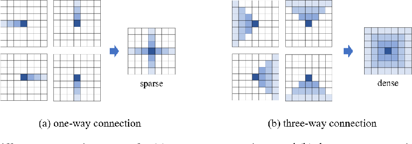 Figure 1 for Learning Affinity via Spatial Propagation Networks