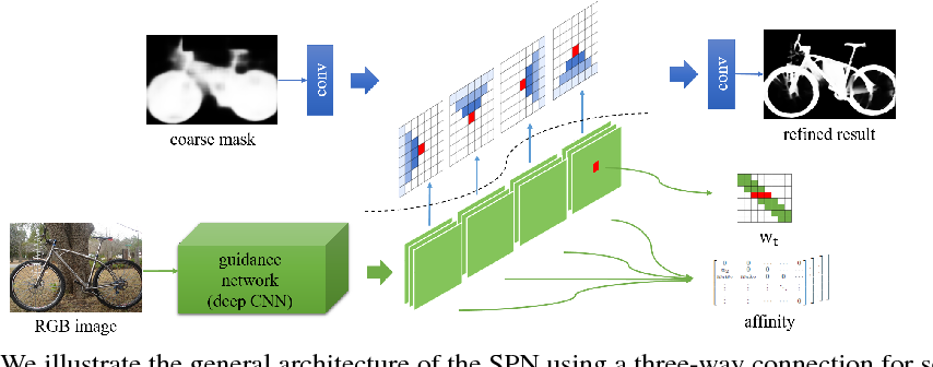 Figure 3 for Learning Affinity via Spatial Propagation Networks