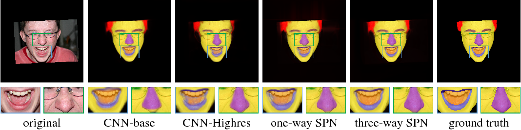 Figure 4 for Learning Affinity via Spatial Propagation Networks