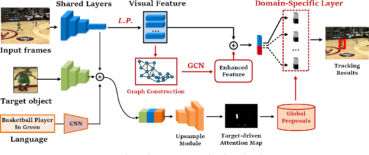 Figure 2 for Describe and Attend to Track: Learning Natural Language guided Structural Representation and Visual Attention for Object Tracking
