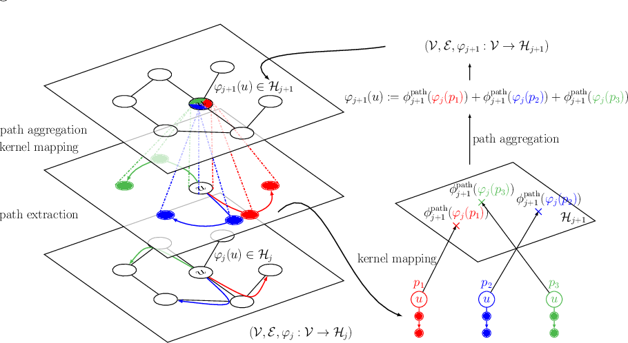 Figure 1 for Convolutional Kernel Networks for Graph-Structured Data