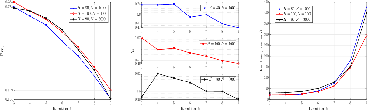 Figure 3 for A neural network based policy iteration algorithm with global $H^2$-superlinear convergence for stochastic games on domains